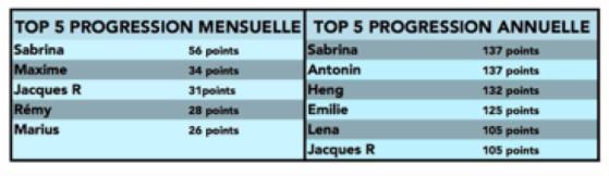 classement AASFTT.png
