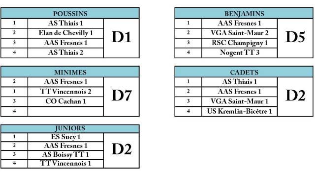 Composition des divisions J7