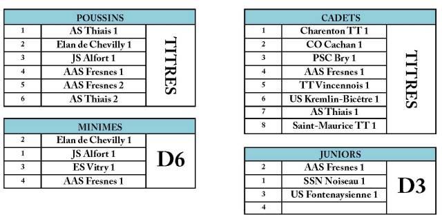 Composition des divisions J8