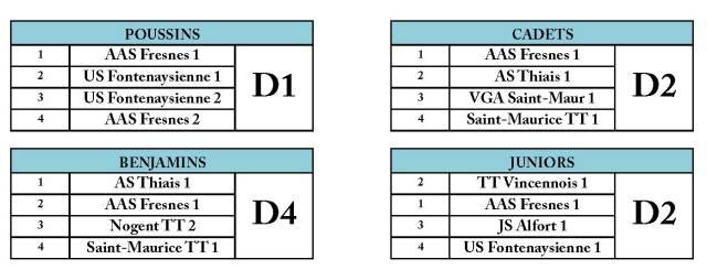 Composition des divisions J1