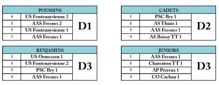 Composition des divisions J2