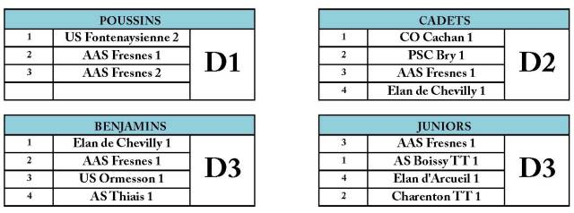 Composition des divisions J3