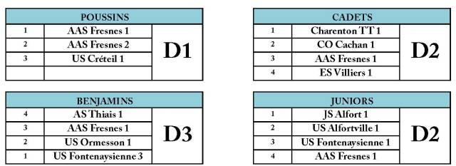 Composition des divisions J4