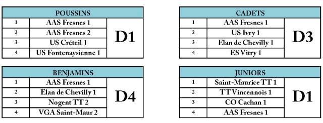 Composition des divisions J5
