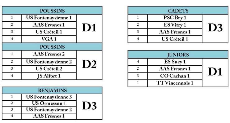 Composition des divisions J6