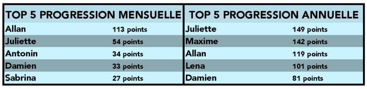 janvier classement 2018.2019