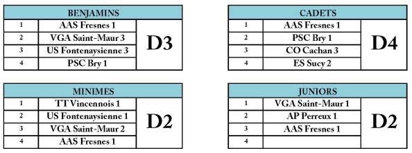 J5_Composition des divisions championnat_des_jeunes